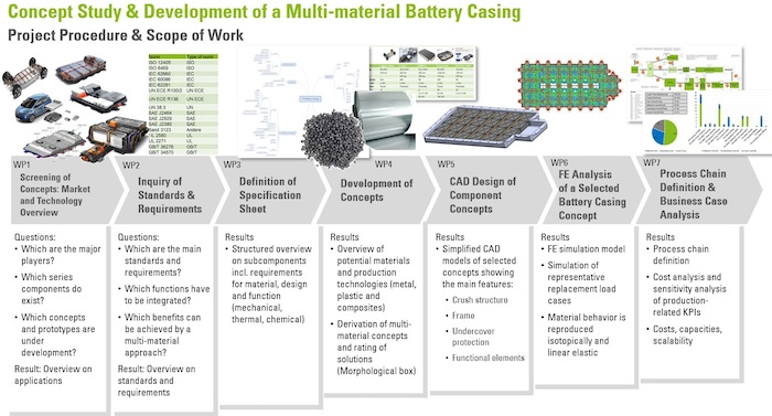 Fig-2_Battery-casing-project-procedure_complete_700.jpg