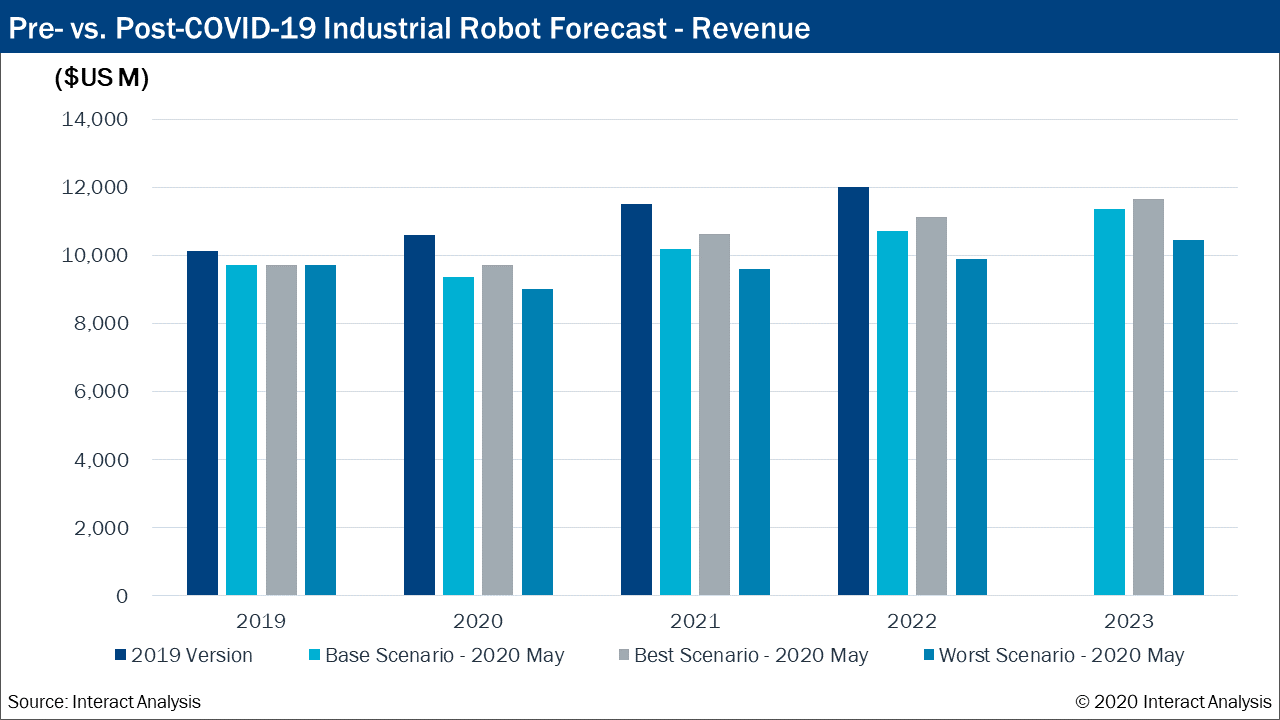 Pre-vs.-Post-COVID-19-Industrial-Robot-Forecast-Revenue.png