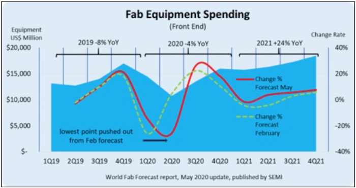 SEMI Fab Forecast May 2020_700W.png