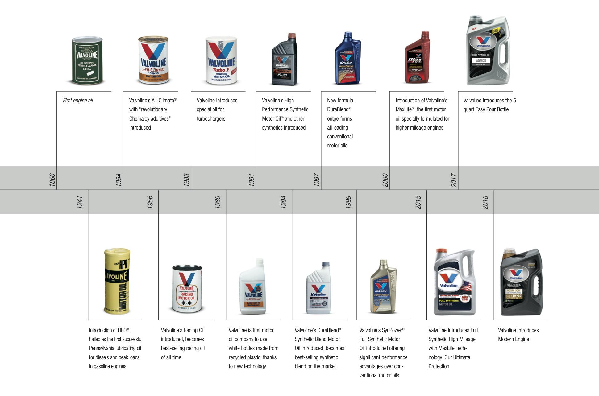 Valvoline Motor Oil Timeline.jpg