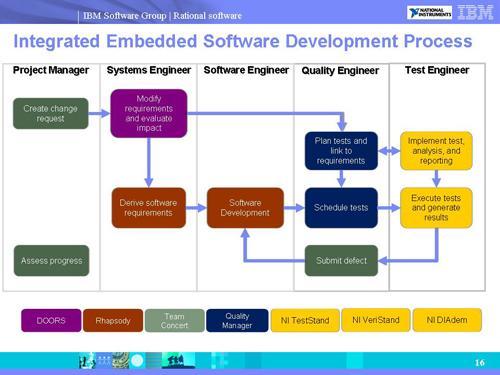 Ibm Ni Plug Systems Engineering Gap Designnews Com