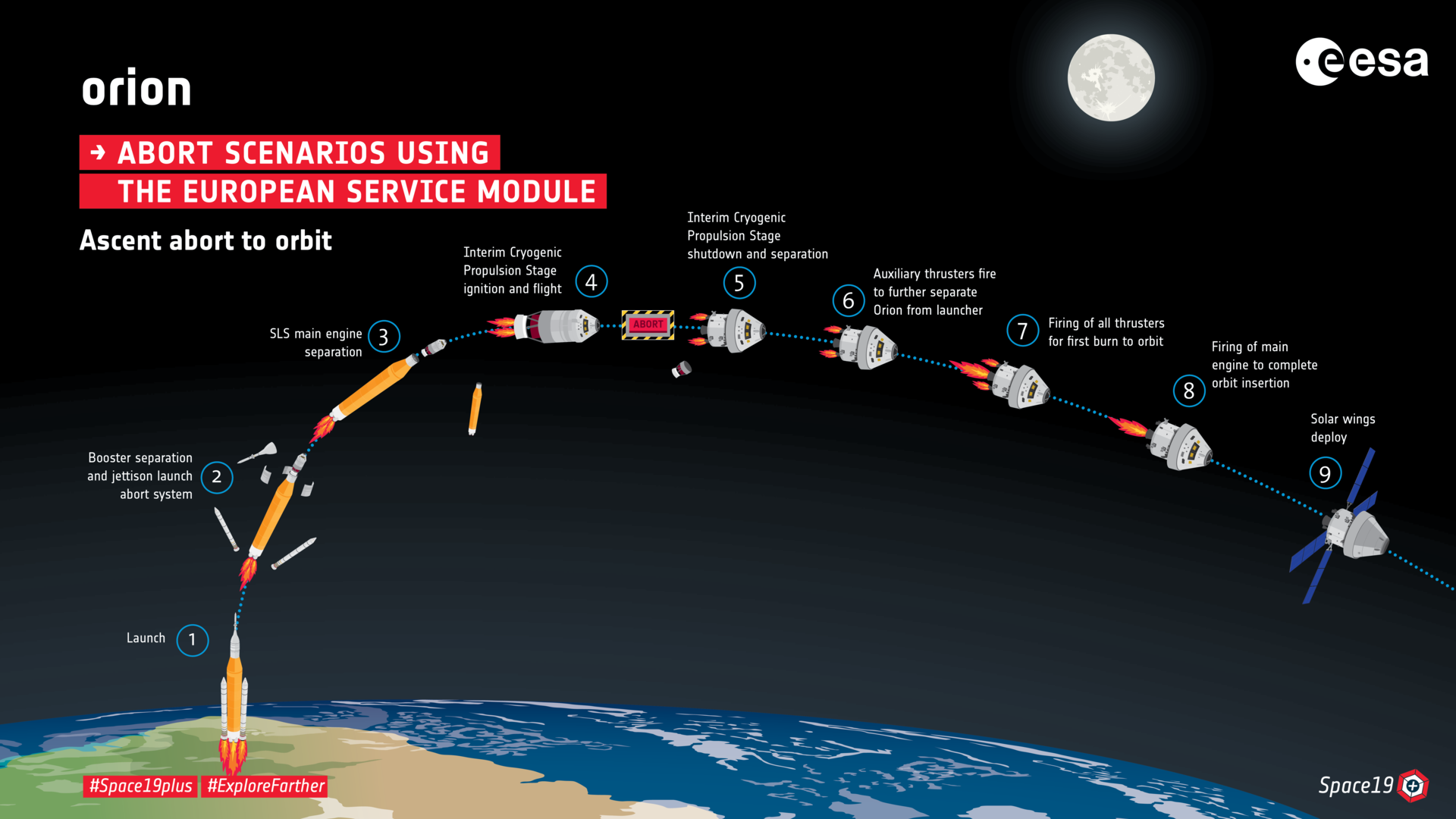 - Orion Abort to orbit pillars - ESA Plans to Send Humans into Space