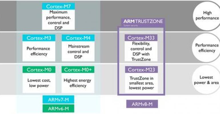 New ARM Cores Bring Security to IoT After Latest Cyber Attack