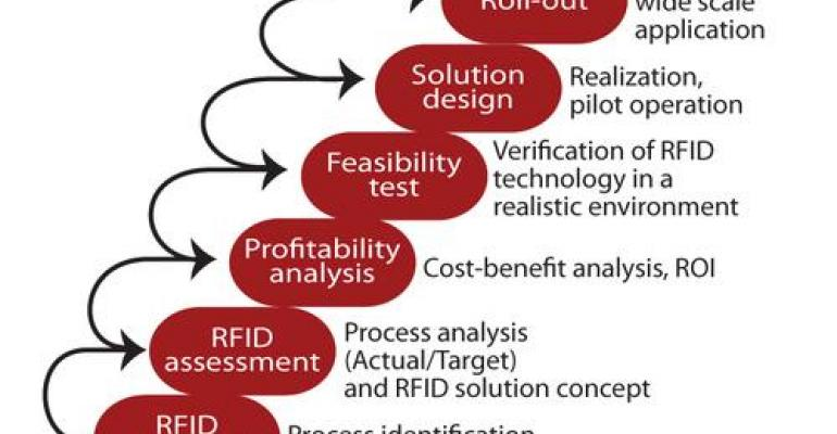 Practical Advice for Implementing RFID Applications
