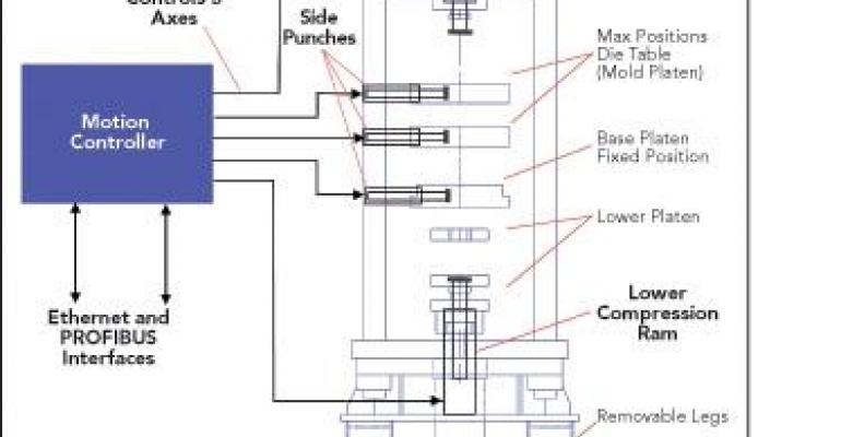 Are Hydraulics the Way to Improve Machine Efficiency?
