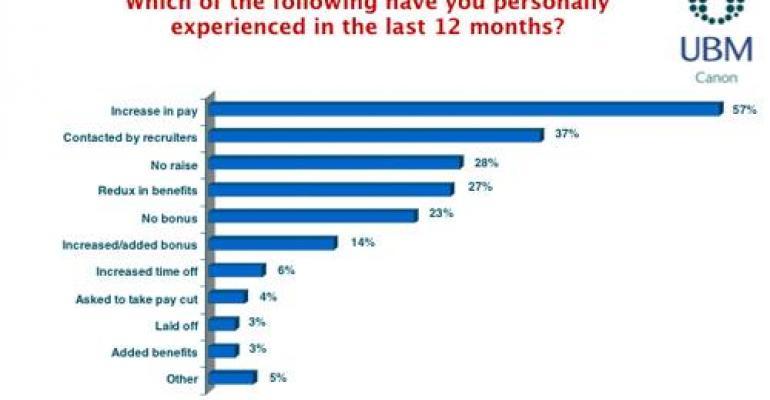 Salary Survey: 2013 Delivers Bigger Paychecks