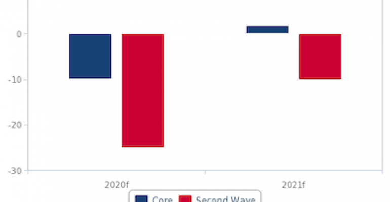 Second COVID-19 Wave Could Stall Auto Industry Growth through 2021