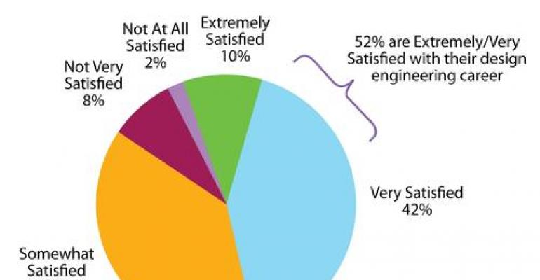 Design News 2011 Salary Survey: Best News in Years