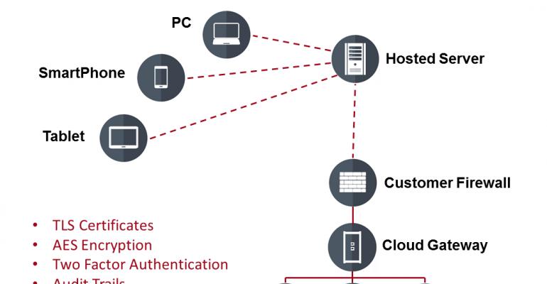 IIoT, cloud-based solutions, security, Tom Craven