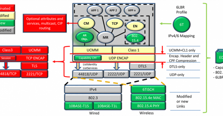 Ethernet at the Device-Level