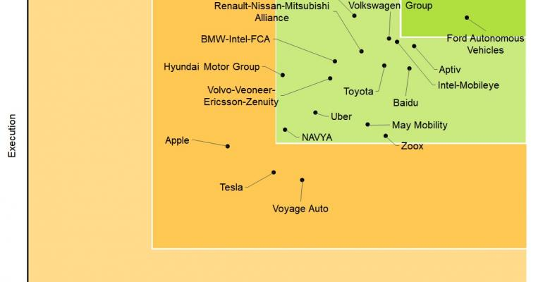 Study: Partnerships Will be Key to Autonomous Vehicle Development