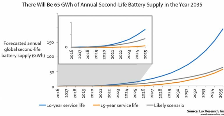 Should Retired EV Batteries Be Reused or Recycled?