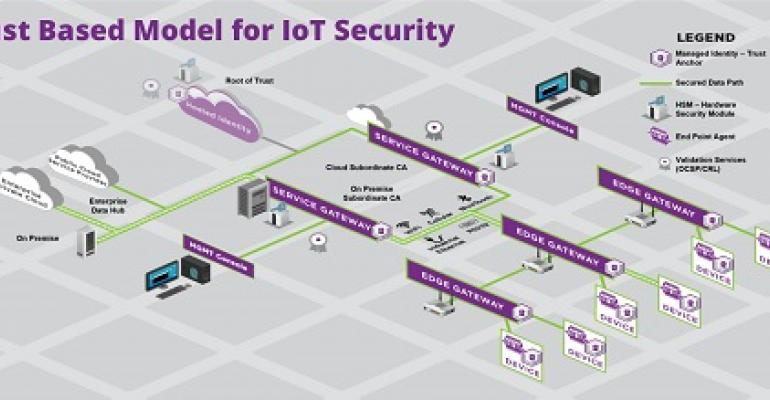 Model for IoT Security