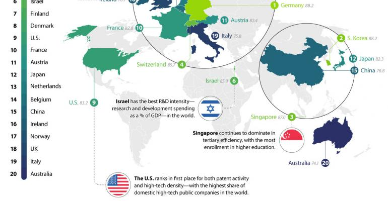 The US Is Only the 9th Most Innovative Economy in the World
