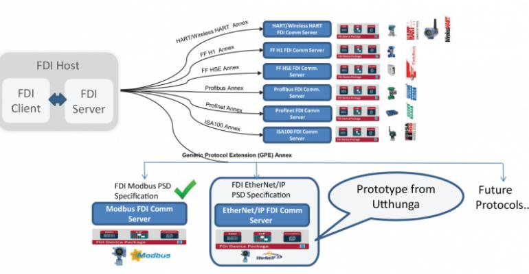 FDI Standards, FDI system, Honeywell, Ethernet, networking, automation and control