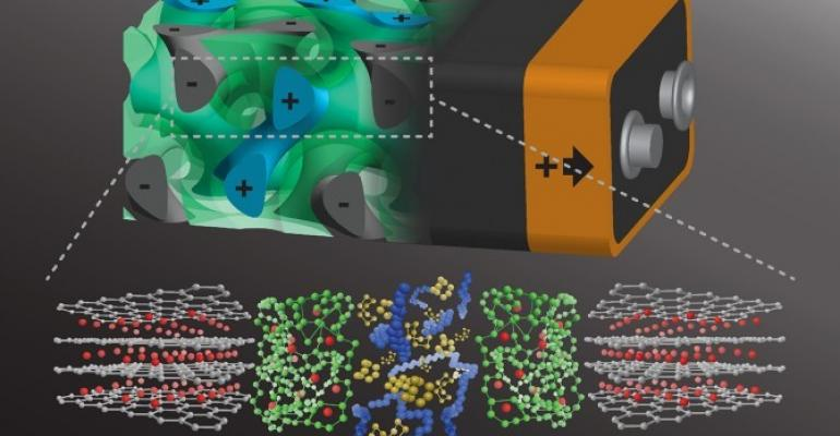 gyroidal self-assembly, battery, lithium sulfur, Cornell
