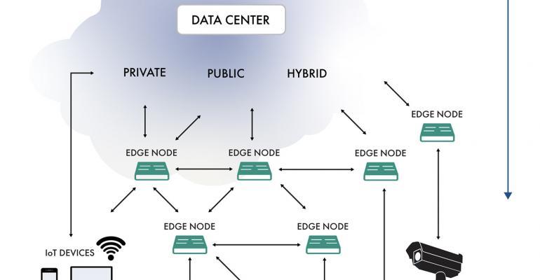 IIoT, IoT, edge computing, automation, OT, IT