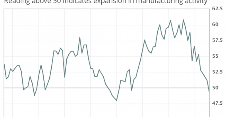 Institute for Supply Management, ISM, manufacturing contraction, jobs, recession, downturn, output, tariffs