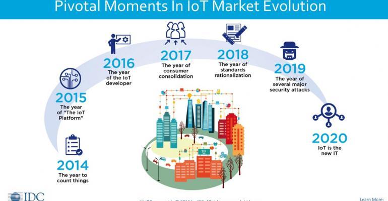 IDC, IoT World Congress, edge computing, artificial intelligence, AI