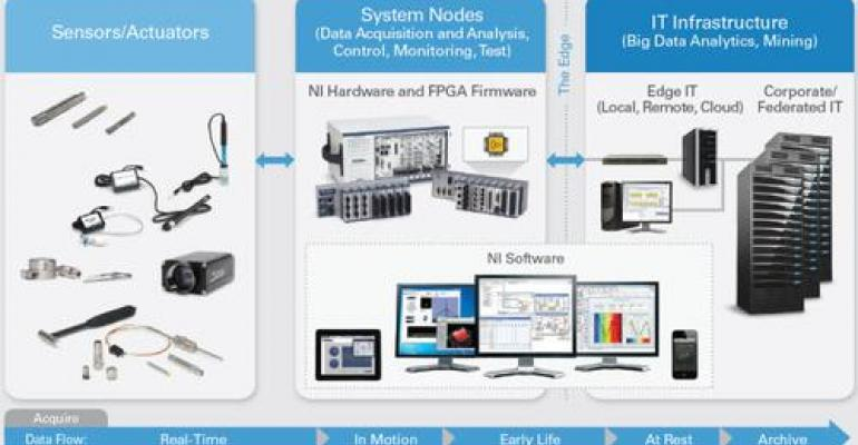 NI Leverages HP to Manage Big Data