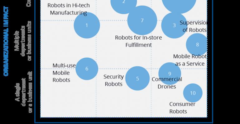 IDC, robots, robotics, mobile robots, mobile robots, manufacturing, fulfillment