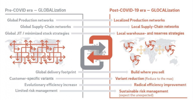 Auto Industry in Post-COVID-19 Era — Shorter Supply Chains and More Local Procurement