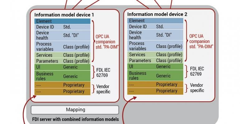digital fieldbus connections, process automation, device information model
