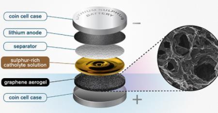 lithium sulfur battery