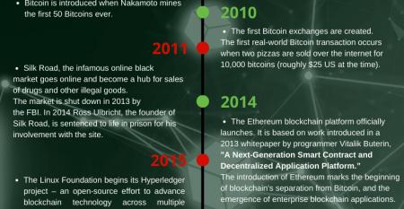 A Brief History Of Enterprise Blockchain